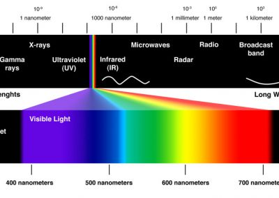 Demonstration that Infrared Heat Is In The Safe Zone of The Light Spectrum.