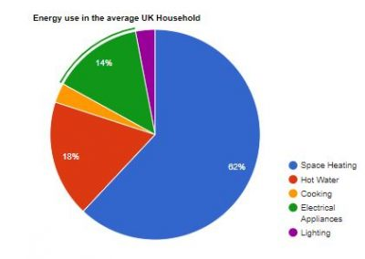 2019 UK Average Household Energy Usage With Normal Electrical Heating.